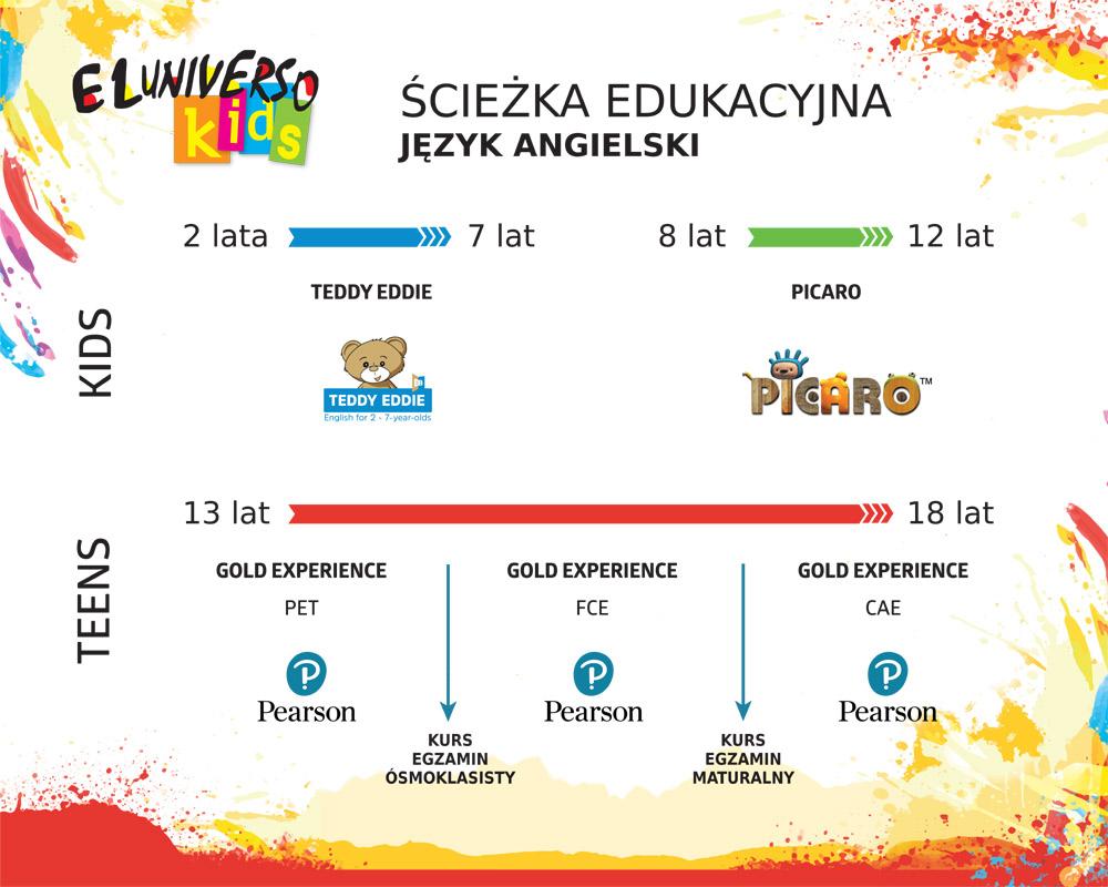 Język angielski dla dzieci scieżka edukacyjna