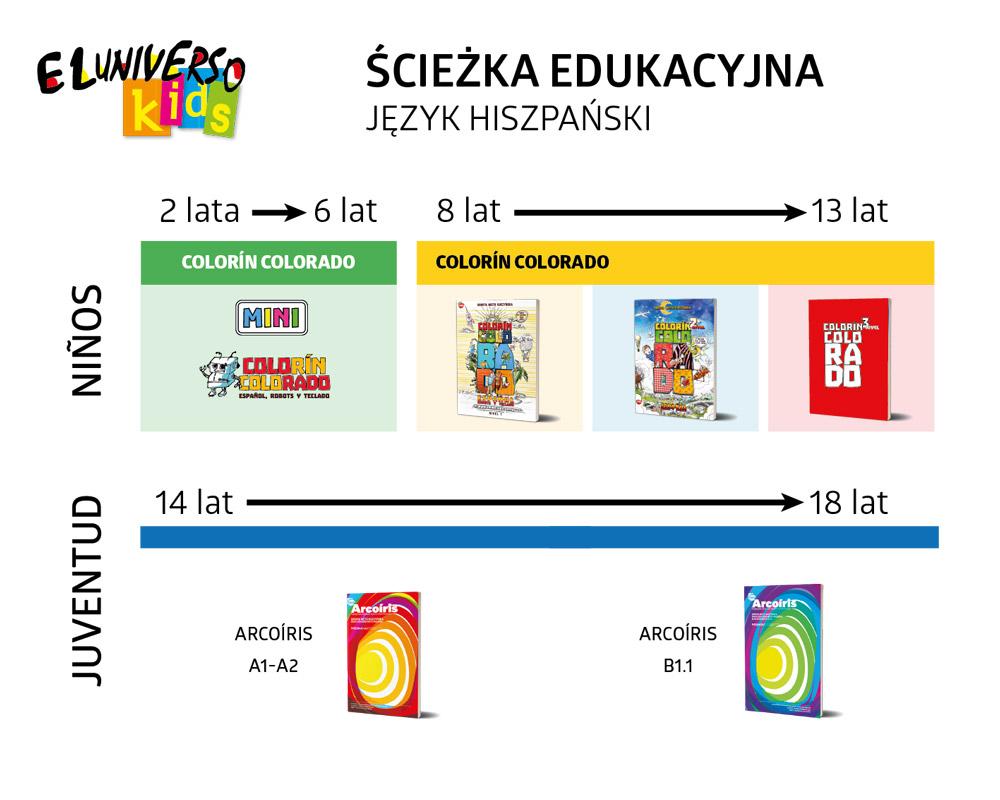Język hiszpański dla dzieci ścieżka edukacyjna